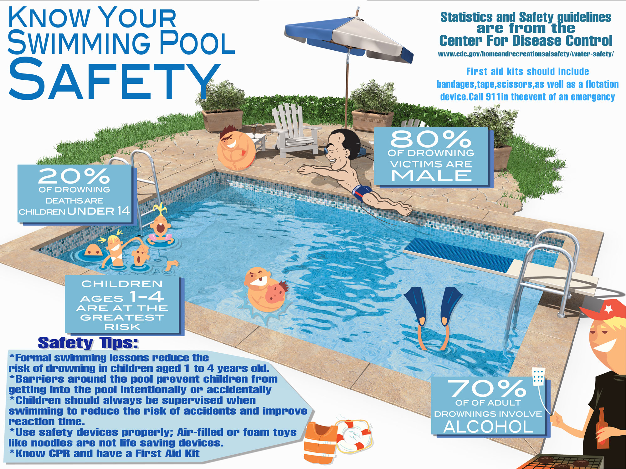 ten people will die today swimming pool safety